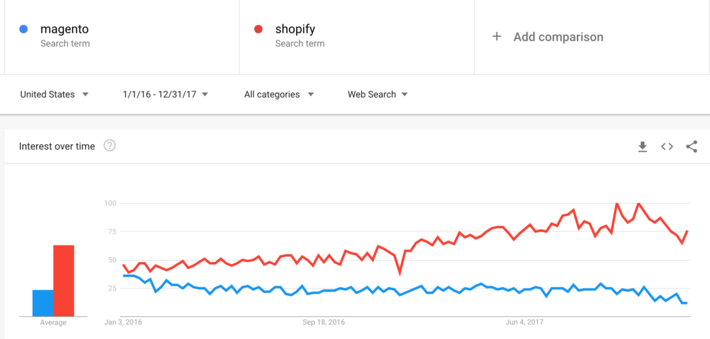 Failed Acquisitions - Magento vs. Shopify Google Trends for the two years I owned the business