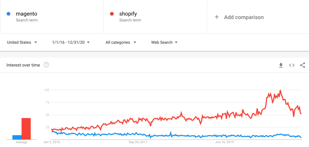 Failed Acquisition - Magento vs. Shopify after Magento V2 introduced